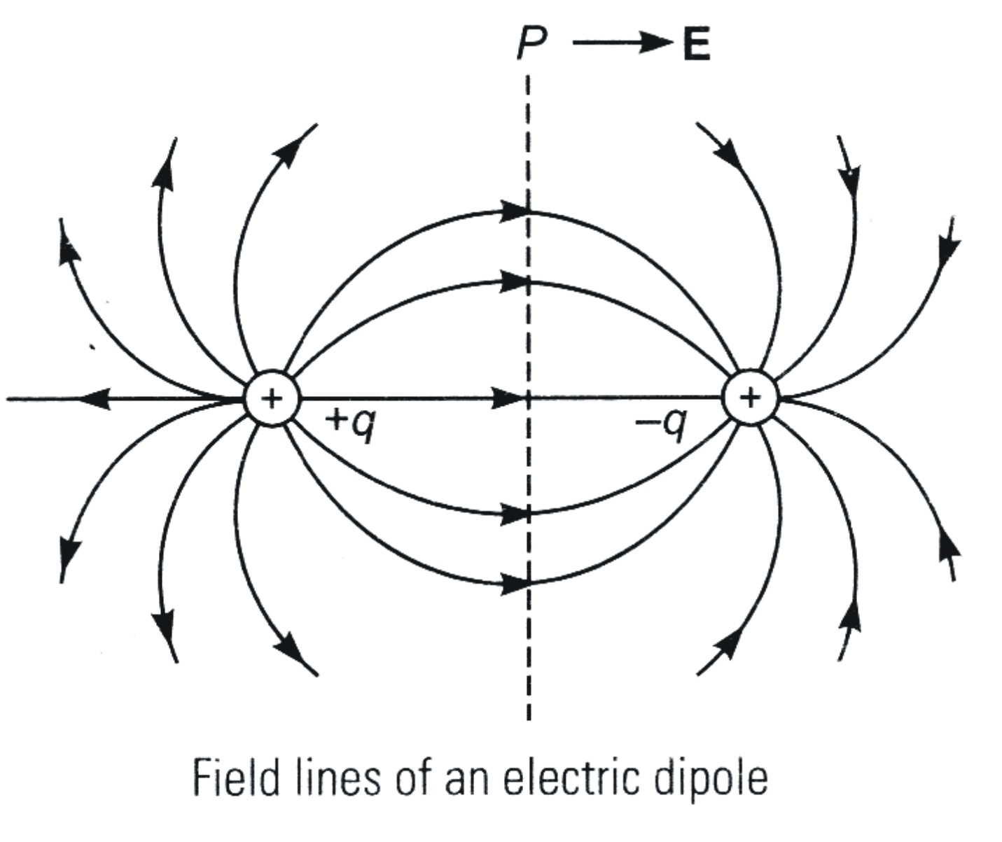 Electrostatic Potential And Capacitance Previous Year S