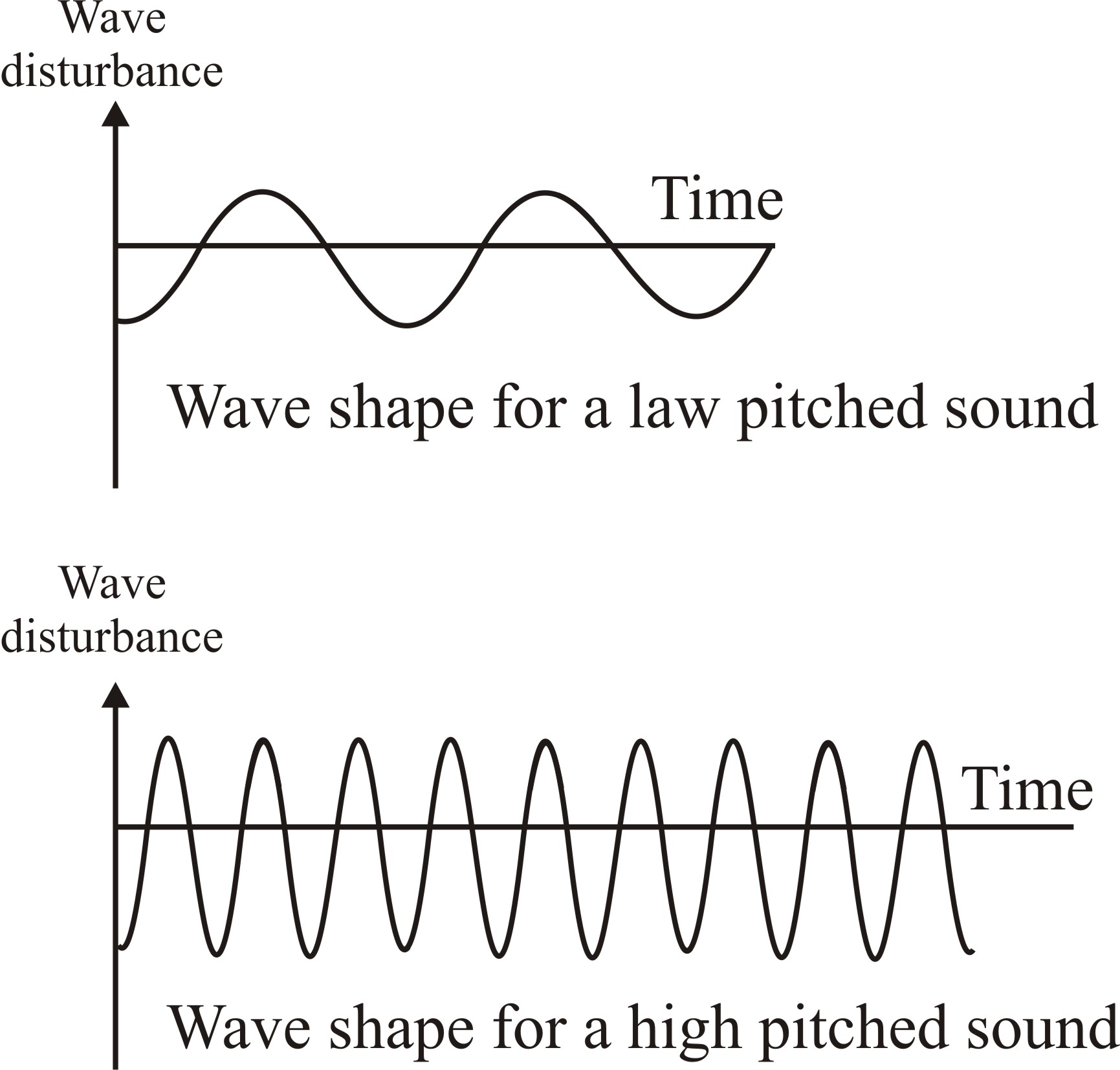 Sound Practice Questions