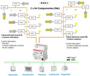 Intelligent Light System DALI