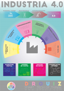 industria 40 infografía