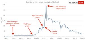 Precio histórico Bitcoin