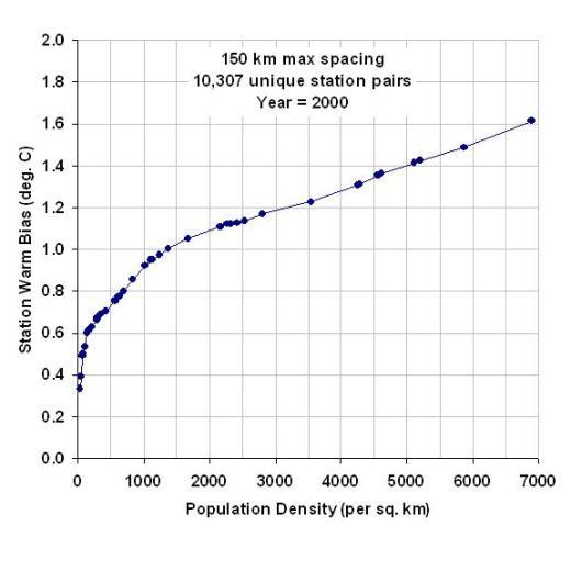 ISH-station-warming-vs-pop-density