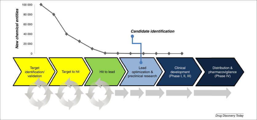 Chart 1 - Inflexion point at Candidate Identification
