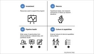 Chart 2 - Metrics and executive dashboard for open innovation platforms