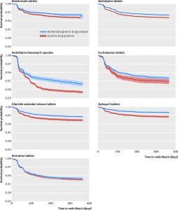 Figure 4 - Kaplan-Meier survival probability plots