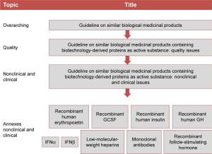Figure 1: Overview of EMA guidelines related to the development and approval of biosimilars.