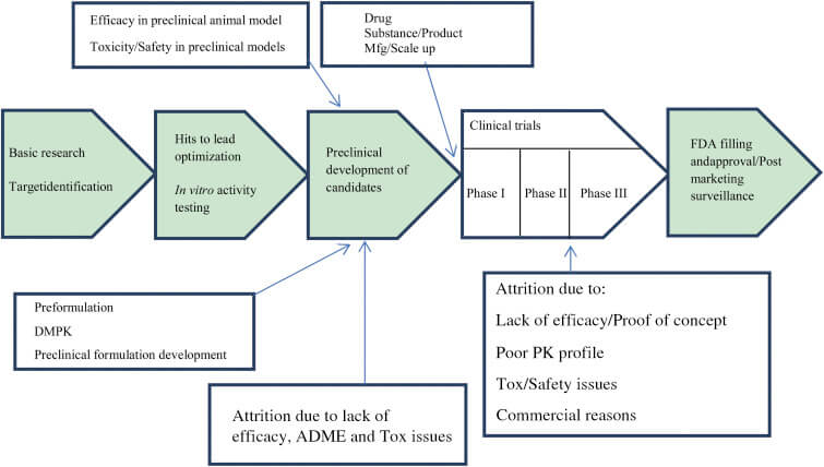 Figure 1 - Representative scheme for drug discovery and development with reasons for attrition at each stage