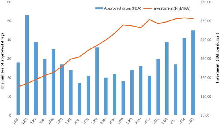 Figure 1 - The investment in drug development by PhRMA member companies and the number of approved drugs by the FDA from 1995 to 2015