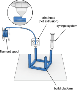 Figure 10 - Extrusion-based techniques