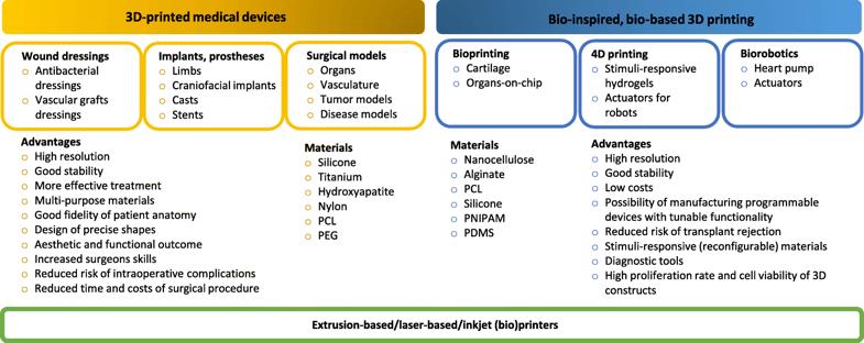 Figure 11 - Biomedical applications of 3D printing