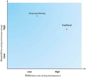 Figure 3 - Risk and reward in two different drug development strategies