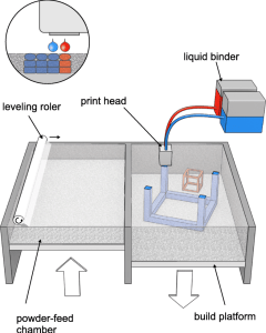 Figure 6 - Mechanism of DOS 3D printing (from ref. (4) with modification)
