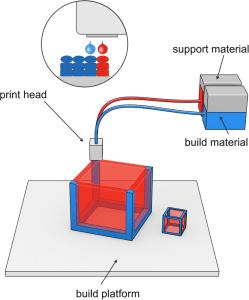 Figure 8 - DOD deposition technology
