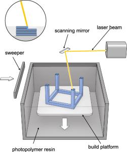 Figure 9 - SLA technology