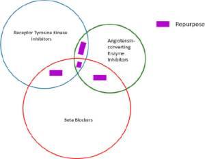 Figure 3. Algorithm for drug repurposing