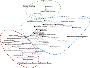 Figure 4 - Convergence of both Chinese and U.S. pharmaceutical innovations in the global pharmaceutical industry