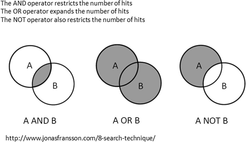 Fig. 2. Boolean searching.