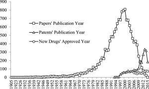 Papers' publication year, patents' publication year and new drugs' approved year.