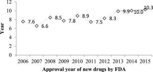 The time lag of translation between patent applications and new drugs approval.