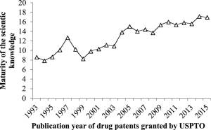 The time lag between the average publication year of the non-patent references and the granted year for each drug-patent.