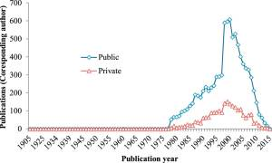 Institutional source of cited articles by drug patents.