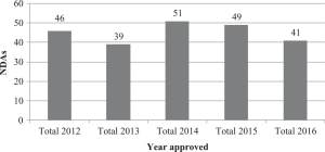 Figure 1. Number of 505(b)(2) approvals per year from 2012 to 2016.