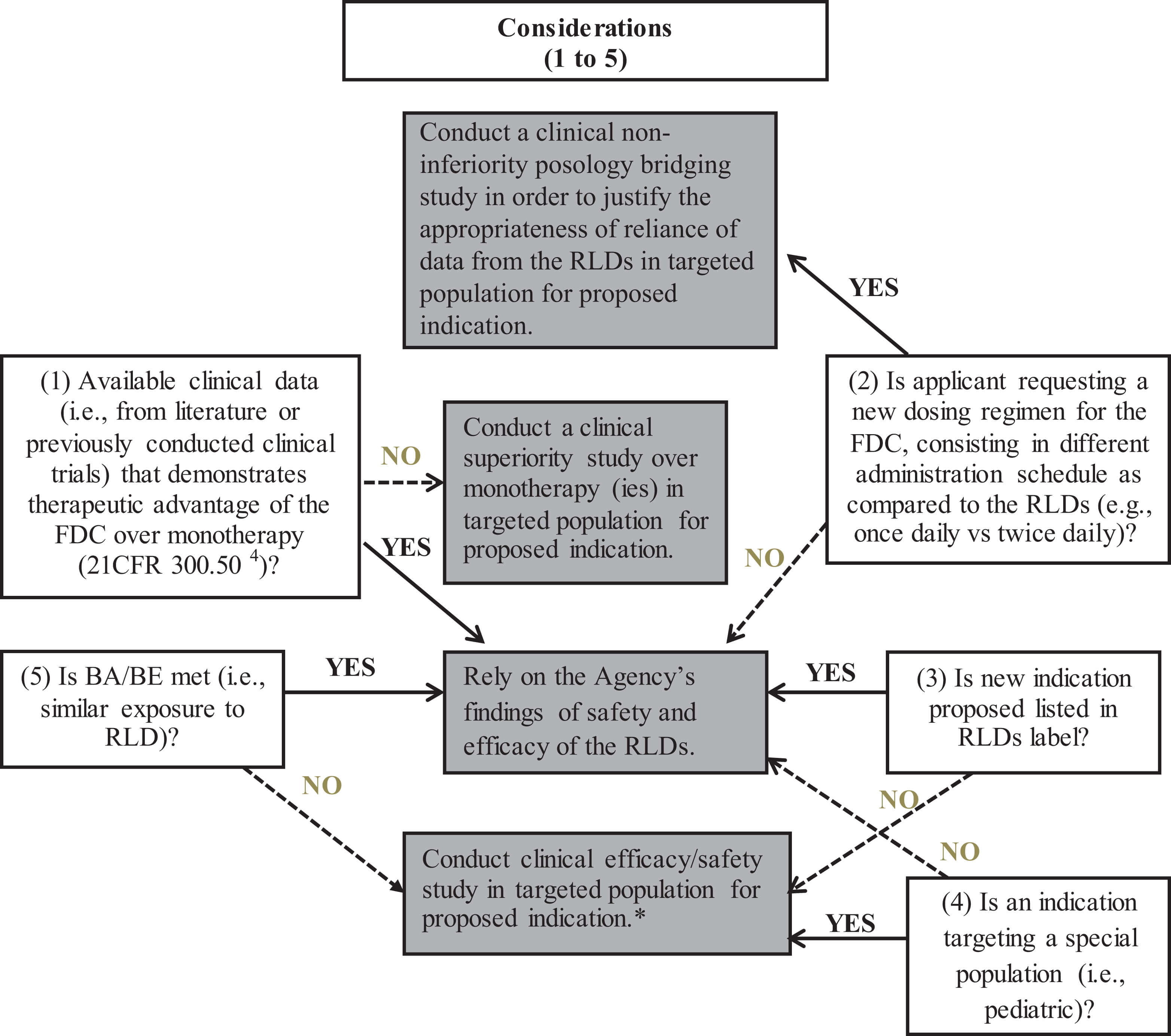 Figure 6. Clinical efficacy/safety decision tree for new oral fixed-dose combinations (FDCs).