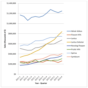 Fig 2. Sales for 8 medication-device combination products in 100-top sellers in the US from 2011–2013 [22]