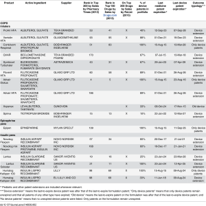 Table 2. Top-Selling Drugdevice combination products with device extension outcomes