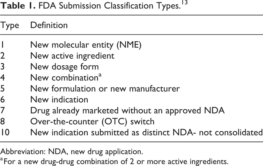Table 1 FDA Submission Classification Types