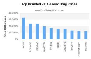 branded vs generic drug prices
