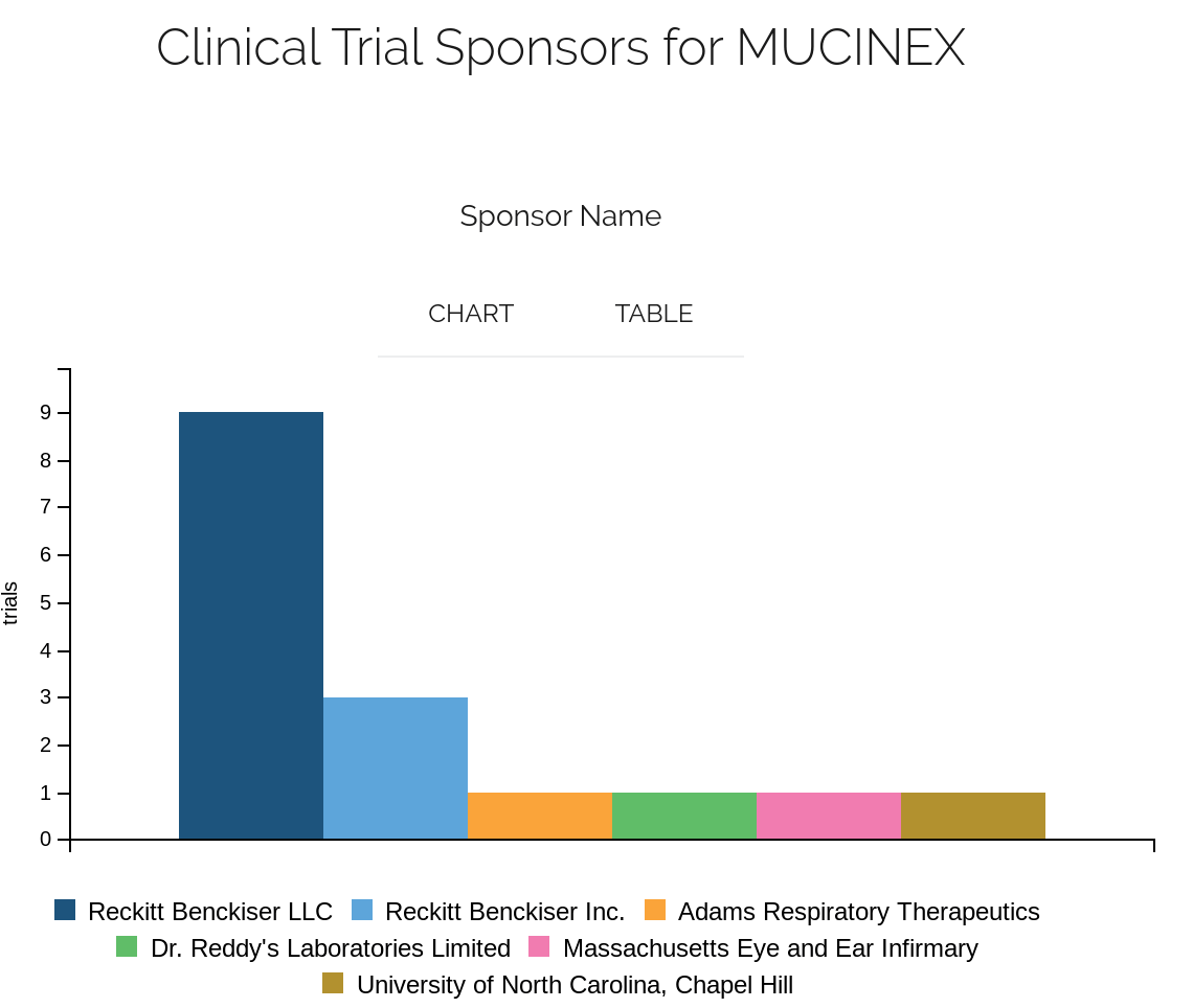 clinical trials to identify 505(b)(2) launches