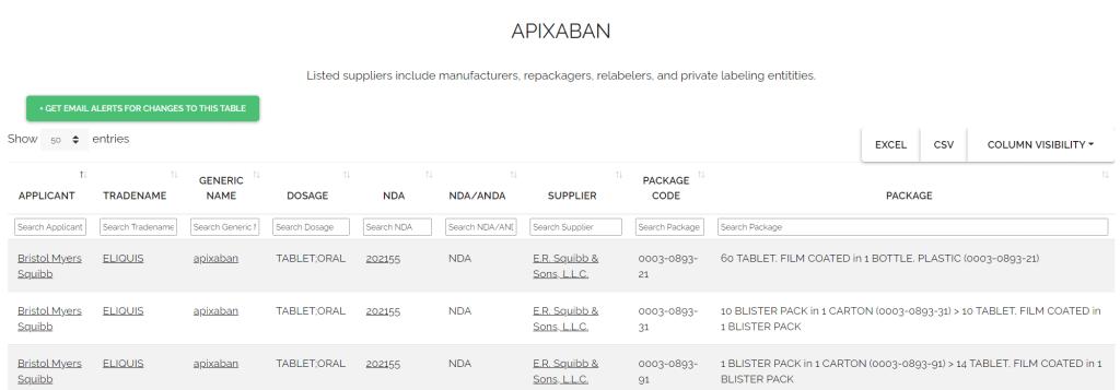 Figure 3: NDC holders for apixaban