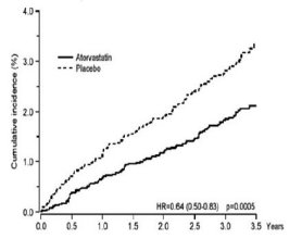 Эффективность лекарства для снижения холестерина