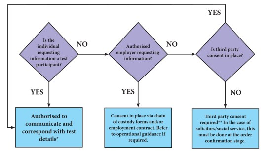 Third party consent process for drug and alcohol testing and Medicals
