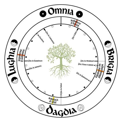 roue druidique et païenne 3