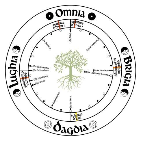 roue druidique et païenne 4