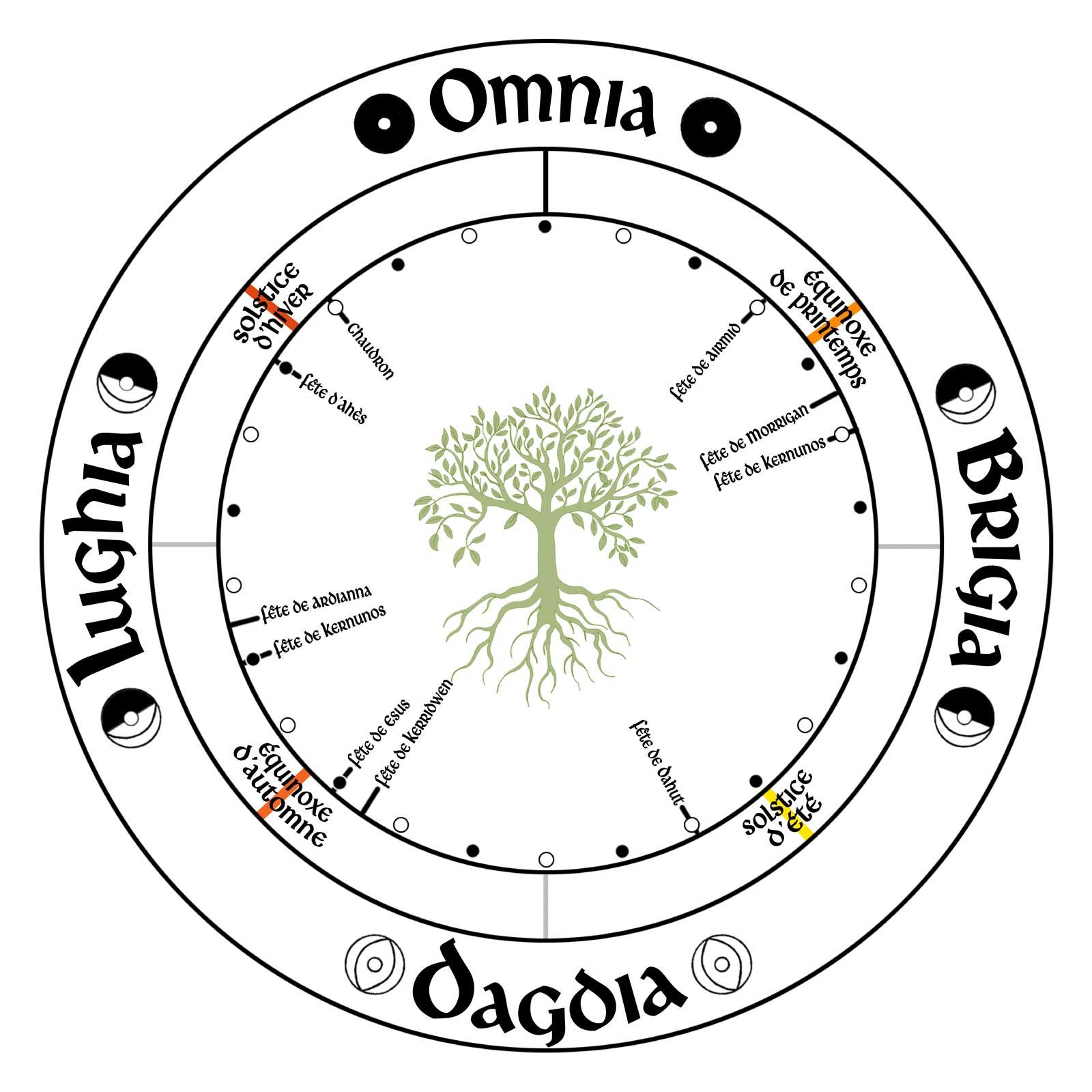 roue druidique et païenne 6