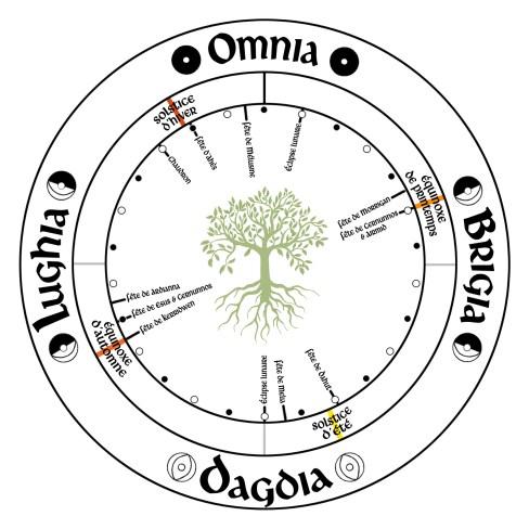 druidisme : roue païenne et druidique 5
