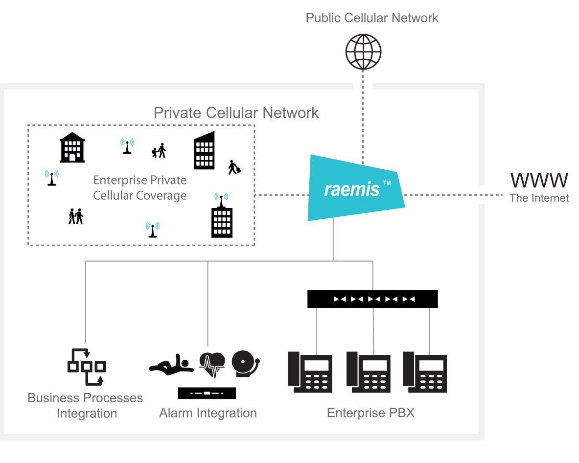 Mobile Enterprise Communications