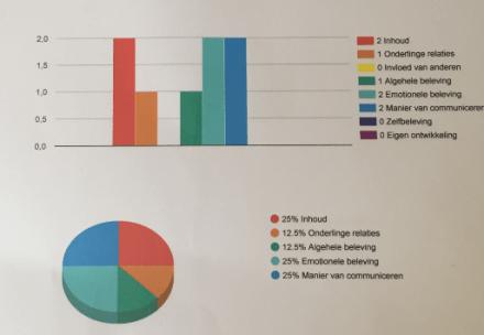 Energie in cijfers en grafieken - freelance