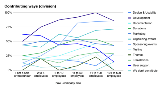 Line chart with how companies contribute by company size.