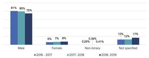 A graph showing contributions by gender: 75% of the contributions come from people who identify as male.