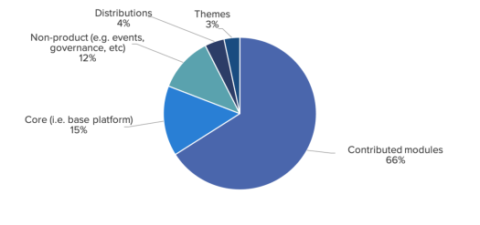 A pie chart showing contributions by project type: most contributions are to contributed modules.
