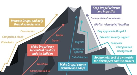 A mountain images with 5 product strategy tracks leading to the top