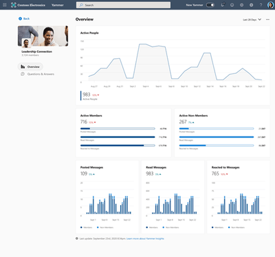 Available now: Community insights