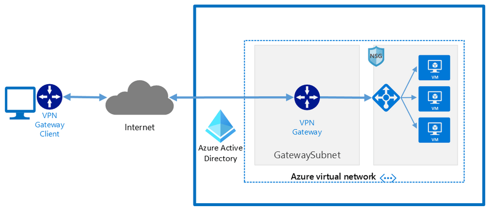 Network architecture showing a point to site VPN from macOS to Microsoft Azure