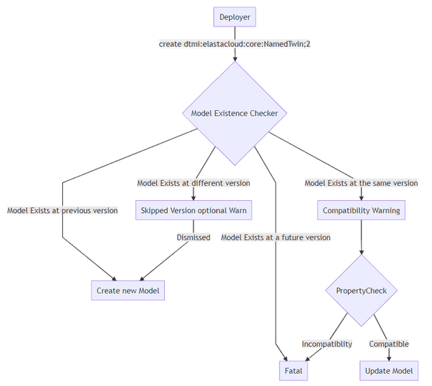 A workflow that shows the order of checking a Model Existence and the states that it may be in.