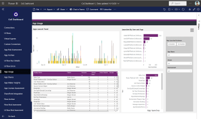 One of the many dashboards we developed now in Power Platform CoE Starter Kit