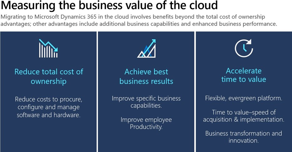 Picture highlighting the 3 benefits of moving to the cloud reduce total cost of ownership, achieve best business results, and accelerate time to value